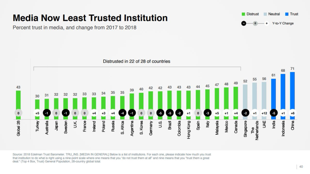 2018 Edelman Trust Barometer, page 40