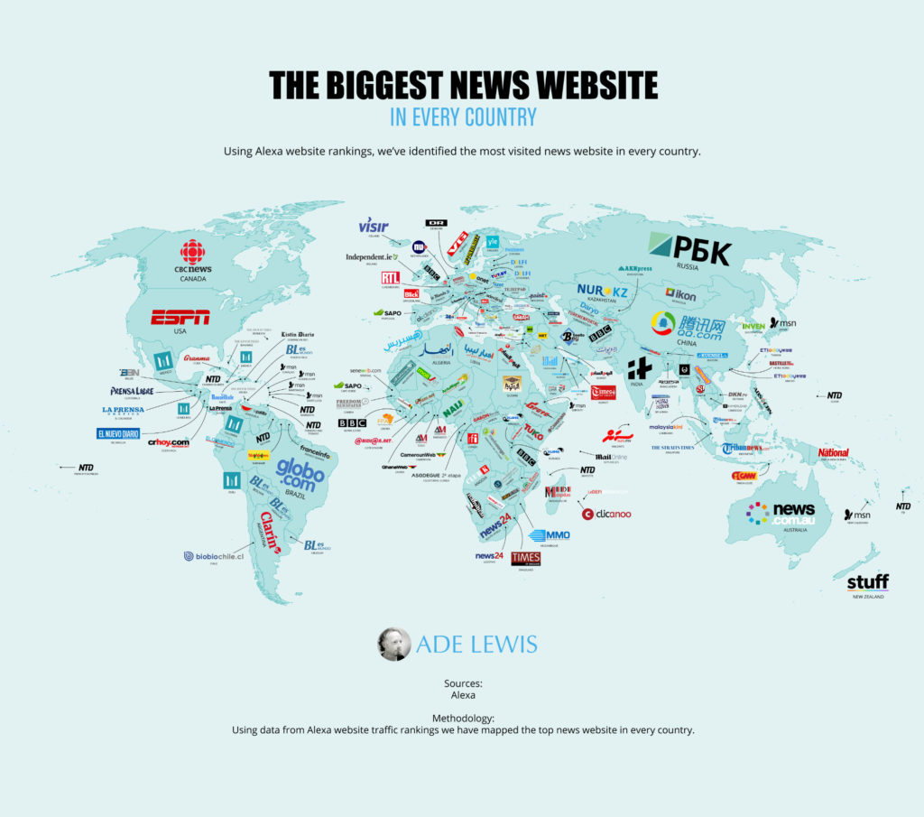 Graphic showing the biggest news website in every country.
